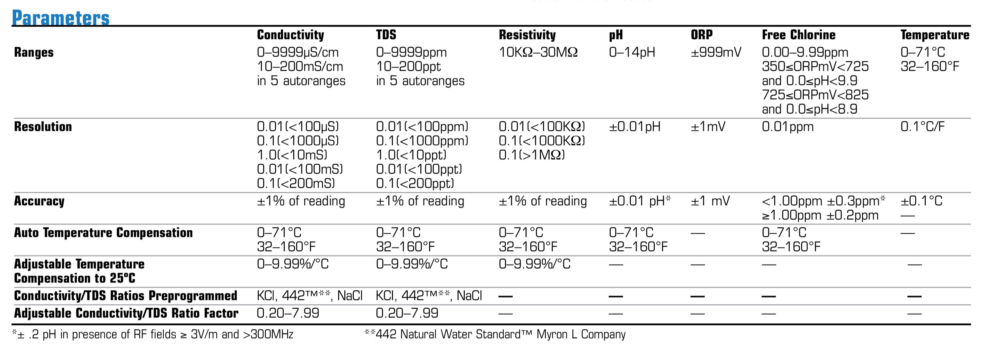 MyronL 6P Parameters