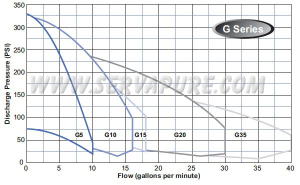 Webtrol H-Series Curve