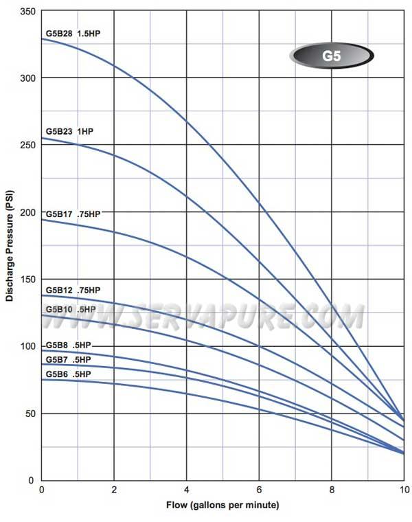 Webtrol G-Series Curve
