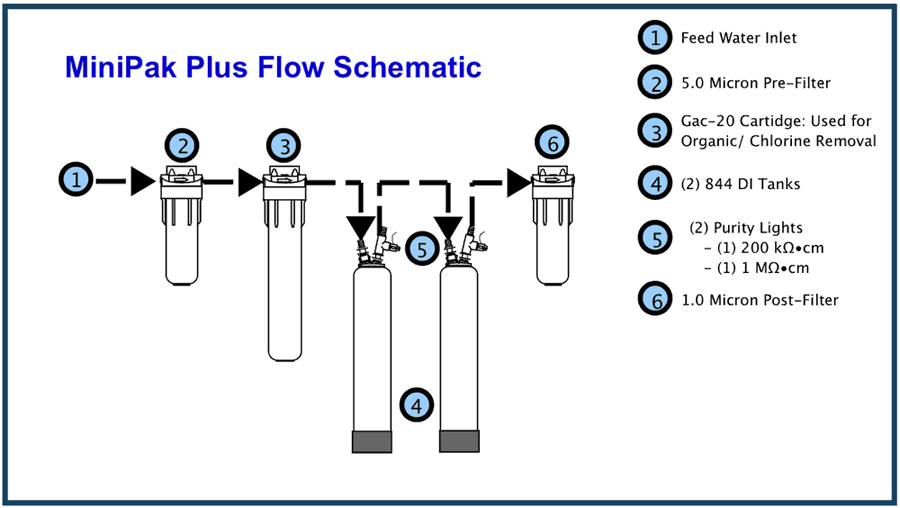 Lab Water Systems Serv A Pure